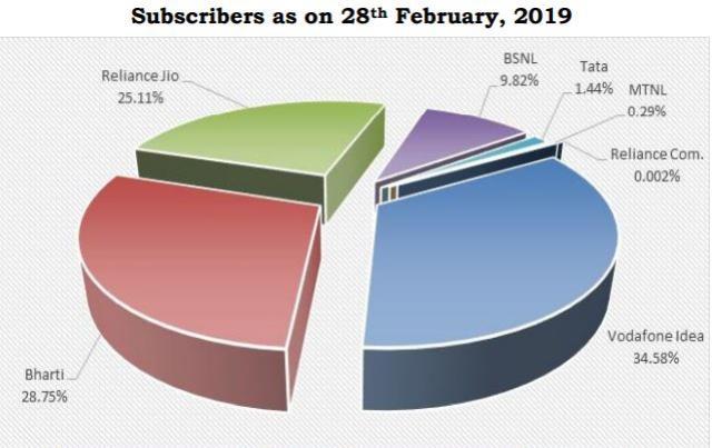 Airtel vs Jio subscriber base Feb 2019