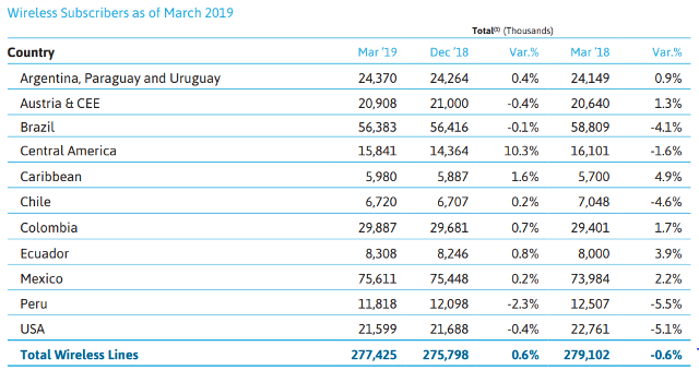 America Movil wireless subscriber base Q1 2019