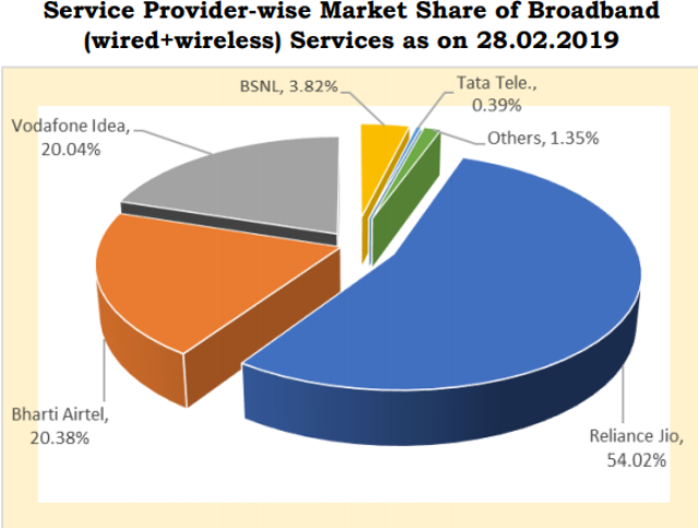 Broadband market share Jio vs Airtel