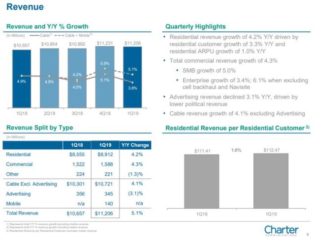 Charter Communications revenue Q1 2019