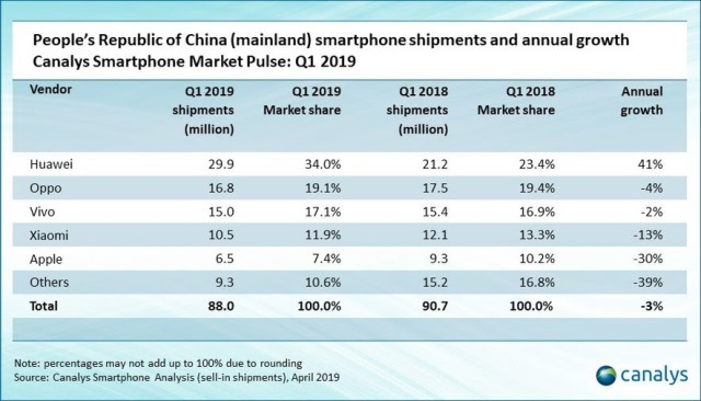China smartphone market share Q1 2019