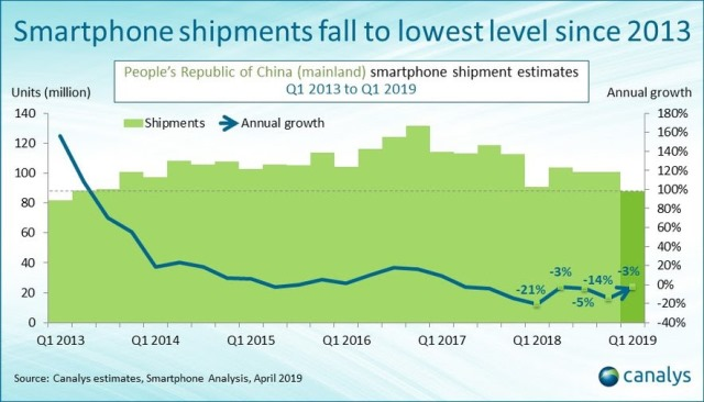 China smartphone shipment since 2013