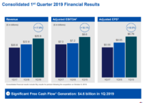 Comcast revenue Q1 2019