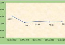 India mobile ARPU Q4 2018