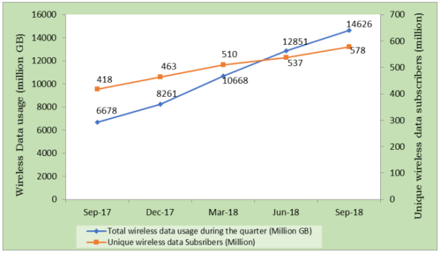 India mobile data use Q4 2018