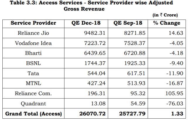 India mobile operator revenue Q4 2018