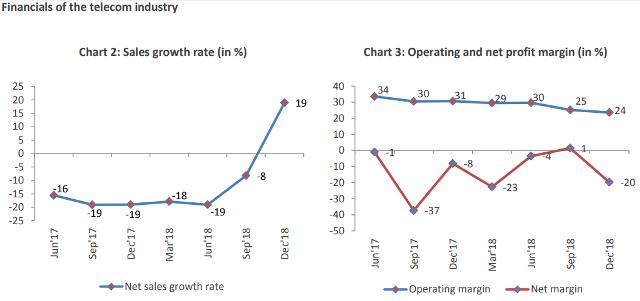 India telecom operating margin 2018
