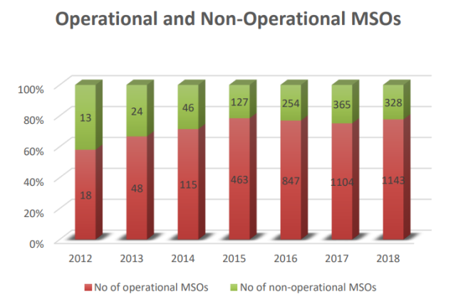 MSOs in Indian cable TV industry
