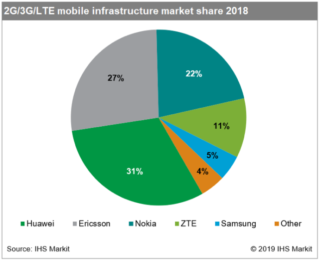 Mobile network infrastructure spending in 2018