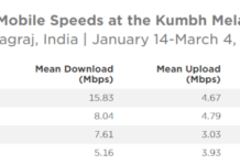 Mobile speed during Kumbh Mela 2019