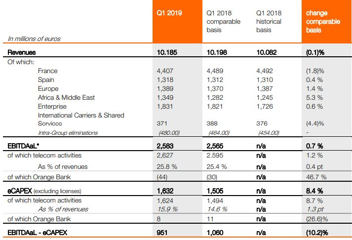 Orange revenue Q1 2019