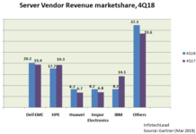 Server market share Q4 2018 Gartner report