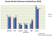 Server market share Q4 2018 Gartner report