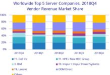 Server revenue 2018