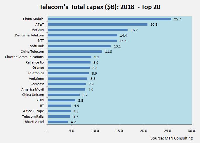 Telecom operator Capex 2018