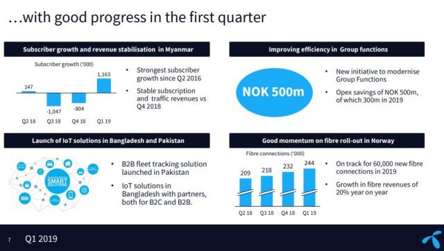 Telenor revenue Q1 2019