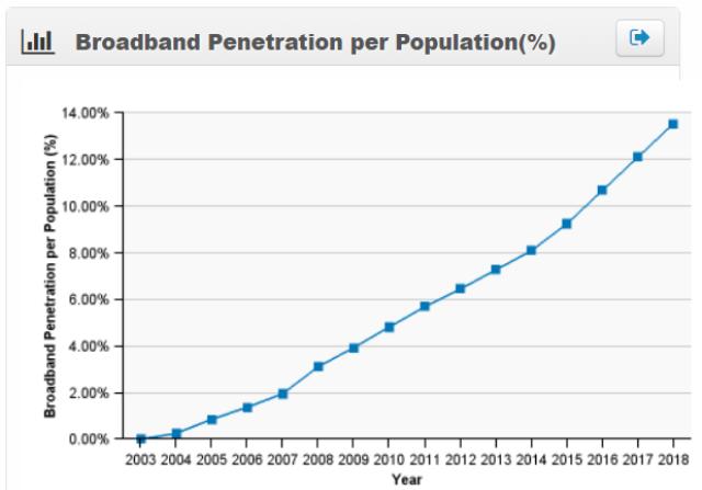 Thailand broadband penetration 2018