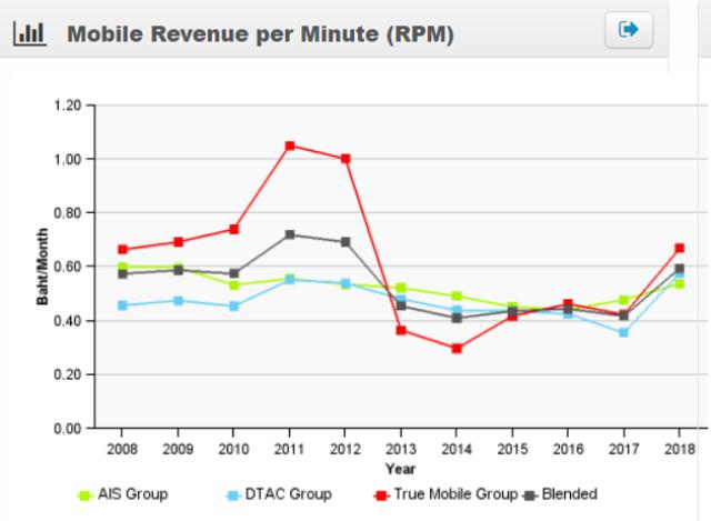 Thailand telecom operator revenue 2018