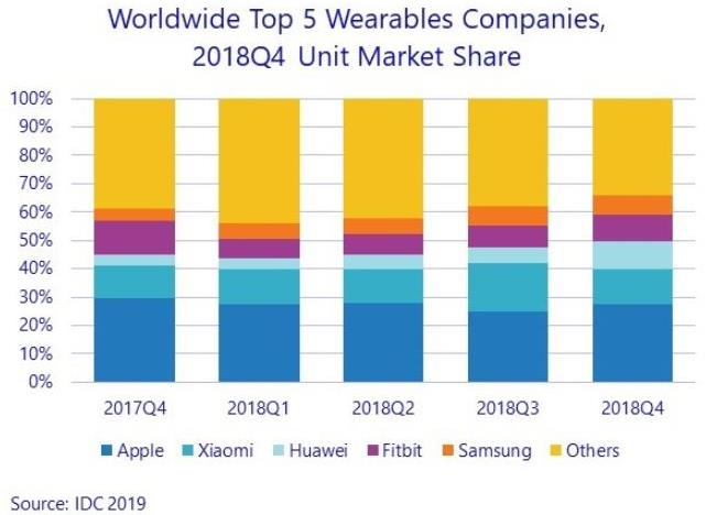 Top wearable vendors 2018