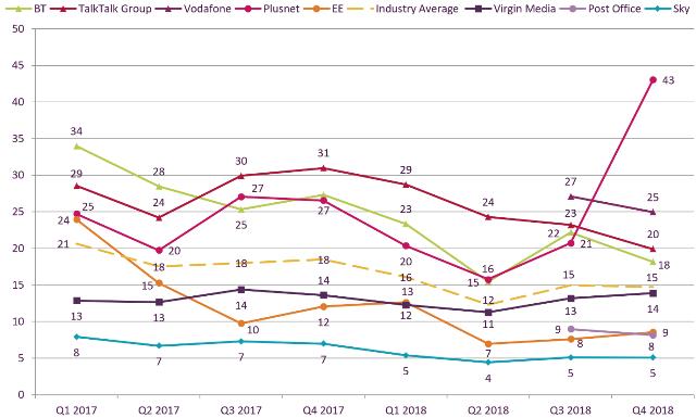 UK telecom complaints