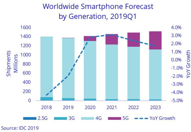 5G smartphone forecast report by IDC
