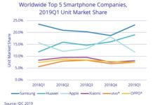 Apple smartphone share in Q1 2019