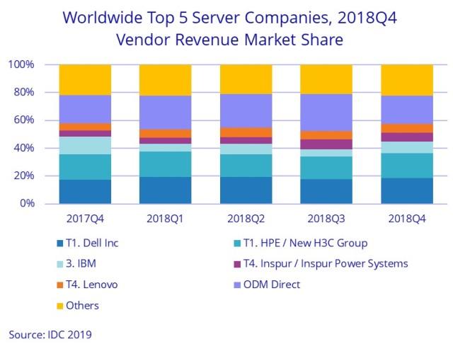 Dell server share Q4 2018