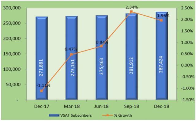 India VSAT market growth 2018