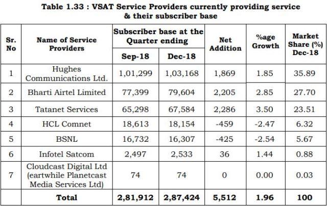 India VSAT market operators in 2018