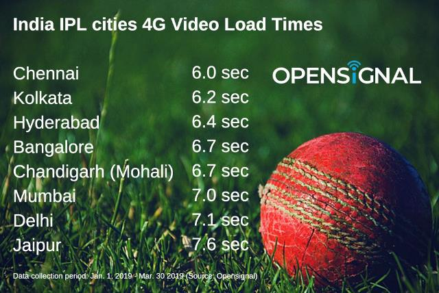 India video load time