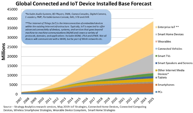 IoT devices market forecast