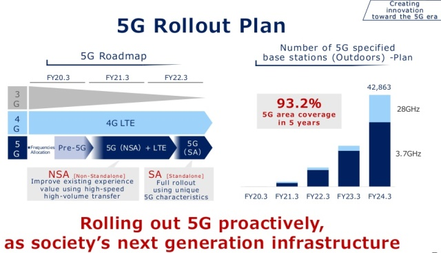 KDDI 5G roll out plan 2019
