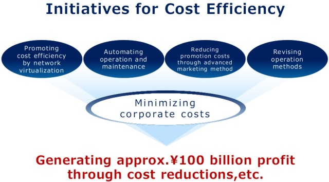 KDDI cost efficiency