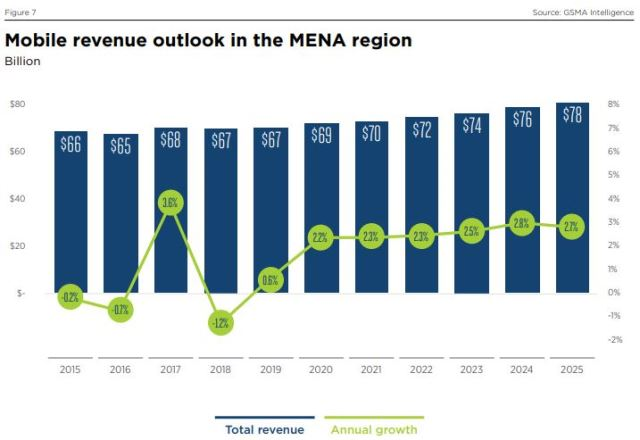 Middle East and Africa Mobile revenue forecast