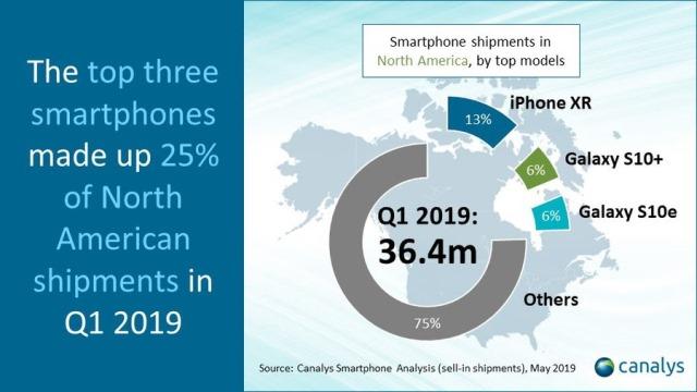 North America smartphone market Q1 2019