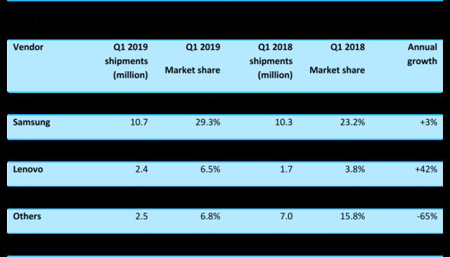 North America smartphone market share Q1 2019