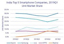Realme smartphone share Q1 2019