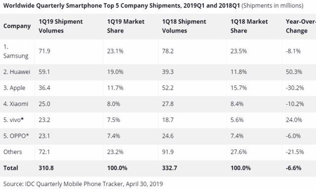 Smartphone market growth Q1 2019 IDC report