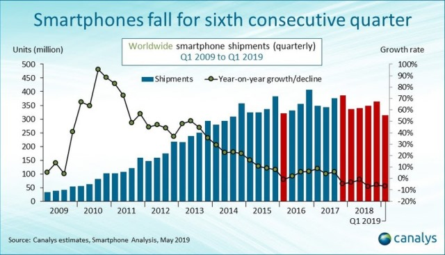 Smartphone market growth in recent years