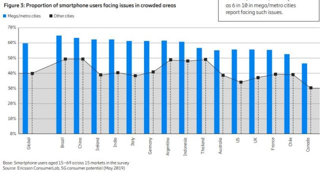 Smartphone users face network issues