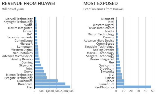 Technology suppliers of Huawei