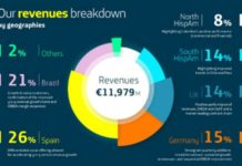 Telefonica revenue Q1 2019