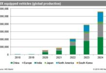 Vehicles with V2X Communications forecast