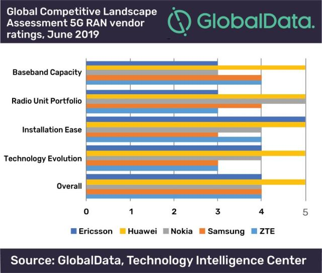 5G RAN competitive analysis