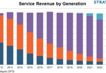 5G revenue forecast