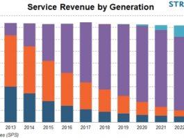 5G revenue forecast