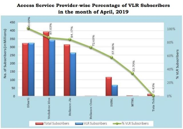 Airtel and Jio active subscriber base