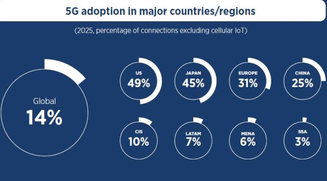 China 5G adoption forecast