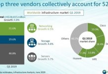 Cisco, HPE, Dell share in infrastructure market