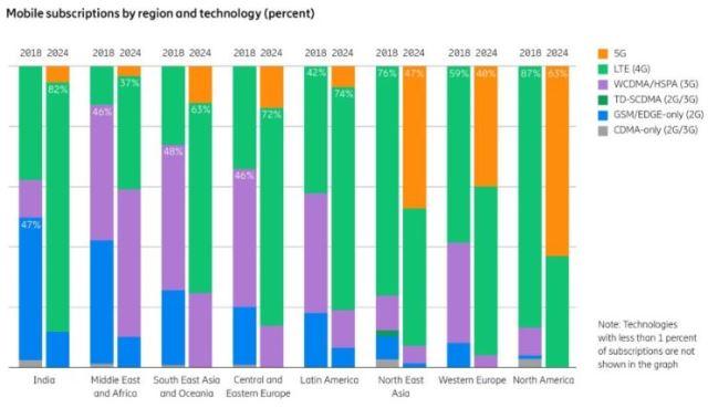 India 5G forecast by Ericsson